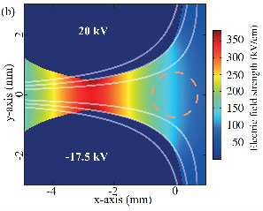 Shape and electric fields of the new b-type deflector geometries. The numerically calculated electric field strengths for the actual electrode geometries are depicted in color coding. The dashed orange circle represent the undeflected molecular beam.